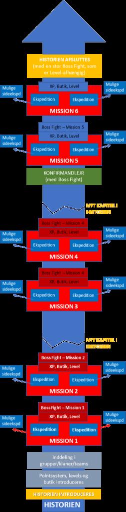 Struktur for gamificeret kirkelig undervisning